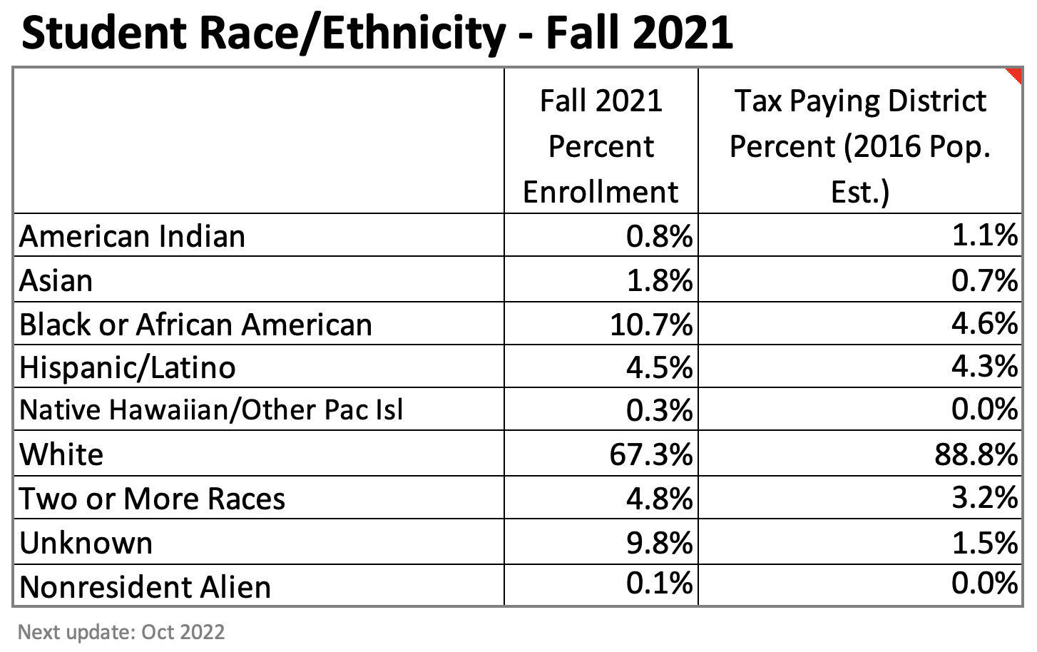 A data chart showing the racial makeup of SMC students